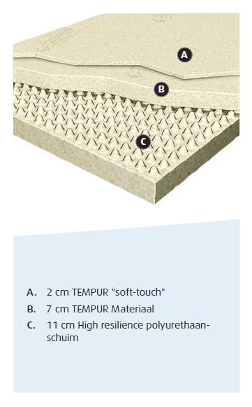 Tempur matras met korting